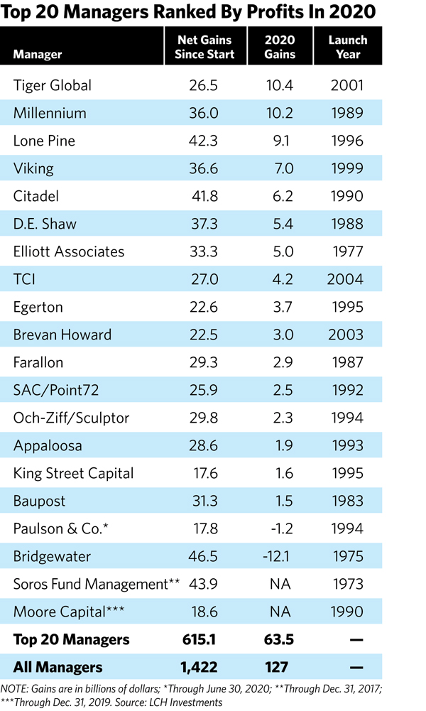 These Are The World S Top Performing Hedge Funds Of 2020