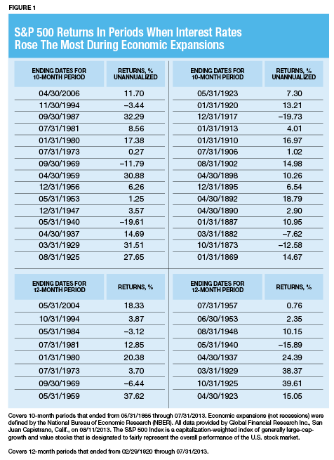 What You Should Know About Rates and Your Investments