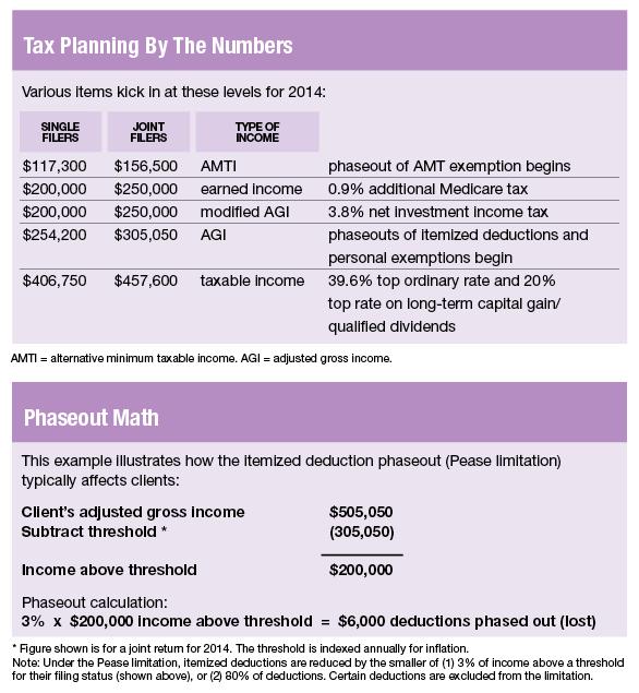 Tax Day 2017 Top Federal Tax Charts: 2014 Federal Income Tax Brackets Nerdwallet News