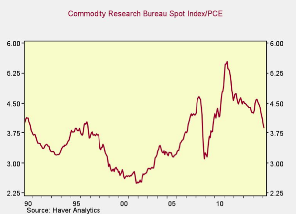 Oil And Commodity Prices: Back To The Future