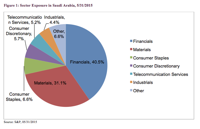 Impact Of Saudi Arabia Opening Its Markets