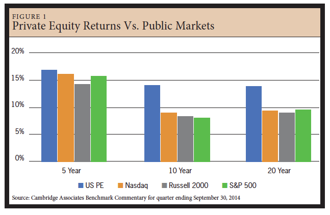 Private Equity Fund Diligence
