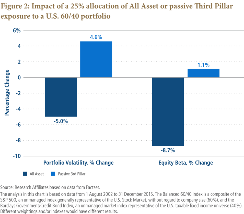 Arnott On All Asset March 2016