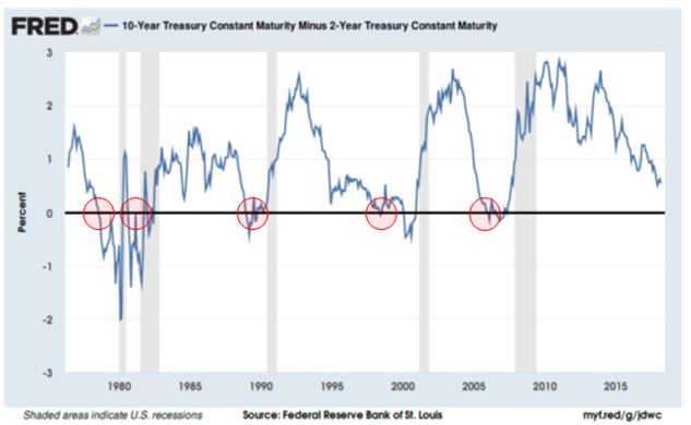 Beware an inverted yield curve