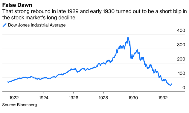 Stock Traders Should Heed The Lessons Of The 1930s