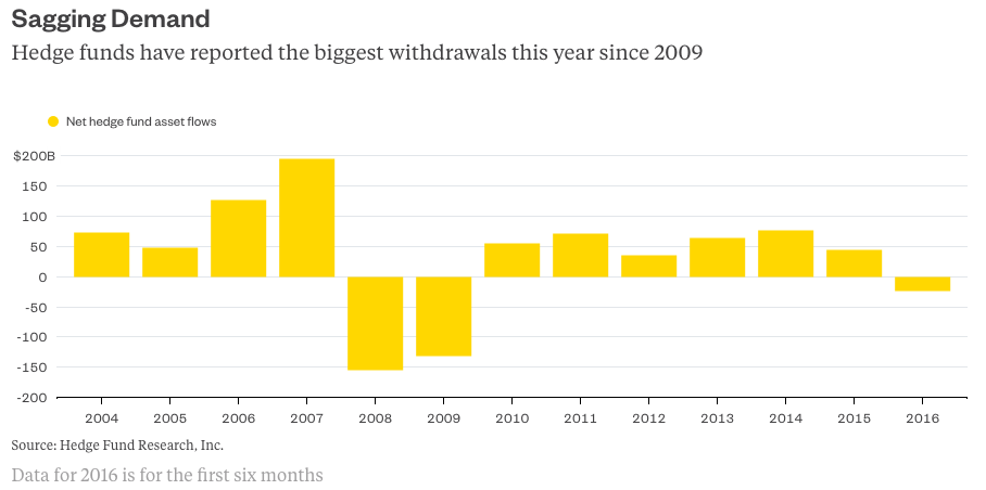 Private Equity Is The New Hedge Fund