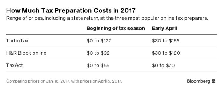 Should Tax Prep Be Free? Credit Karma's Challenge To TurboTax