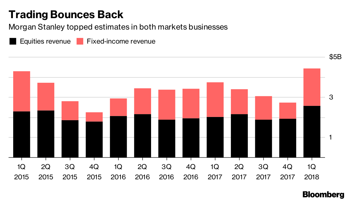 Morgan Stanley's Stock, Bond Traders Push Profit To Record