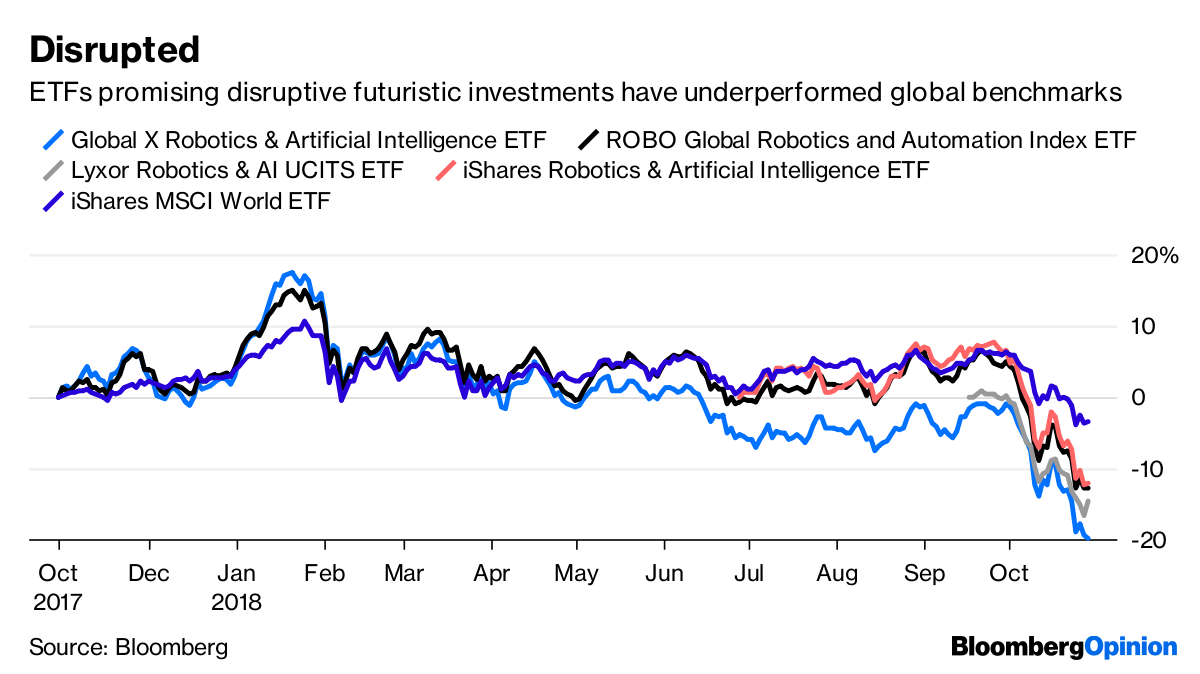 Robotics Etfs Tripped Up By Humans
