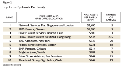 HSBC Tops In Family Office Assets