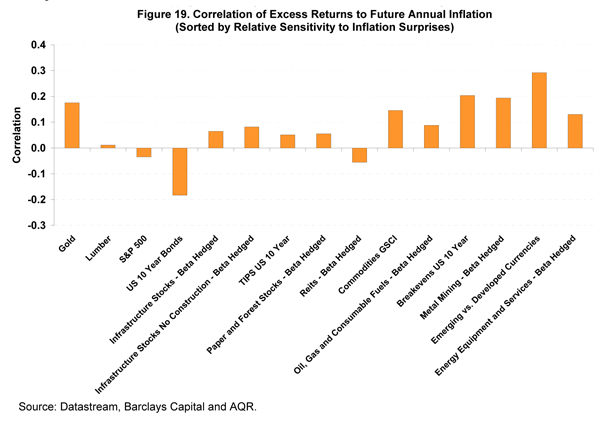 Inflation In 2010 and Beyond?