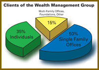 Clients of the Wealth Management Pie Chart
